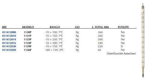 Termómetros Químicos Escala Opal de Máxima